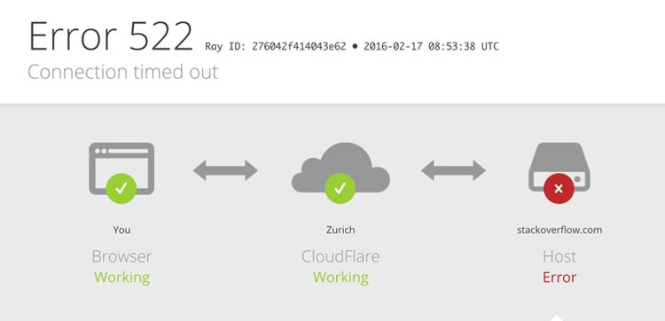 cloudflare error 522 on stackoverflow.com