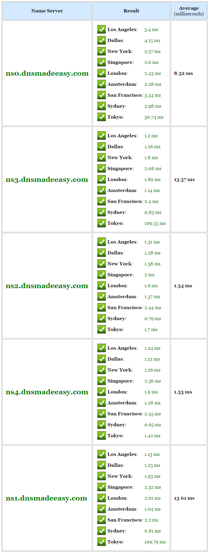 dns made easy speed test