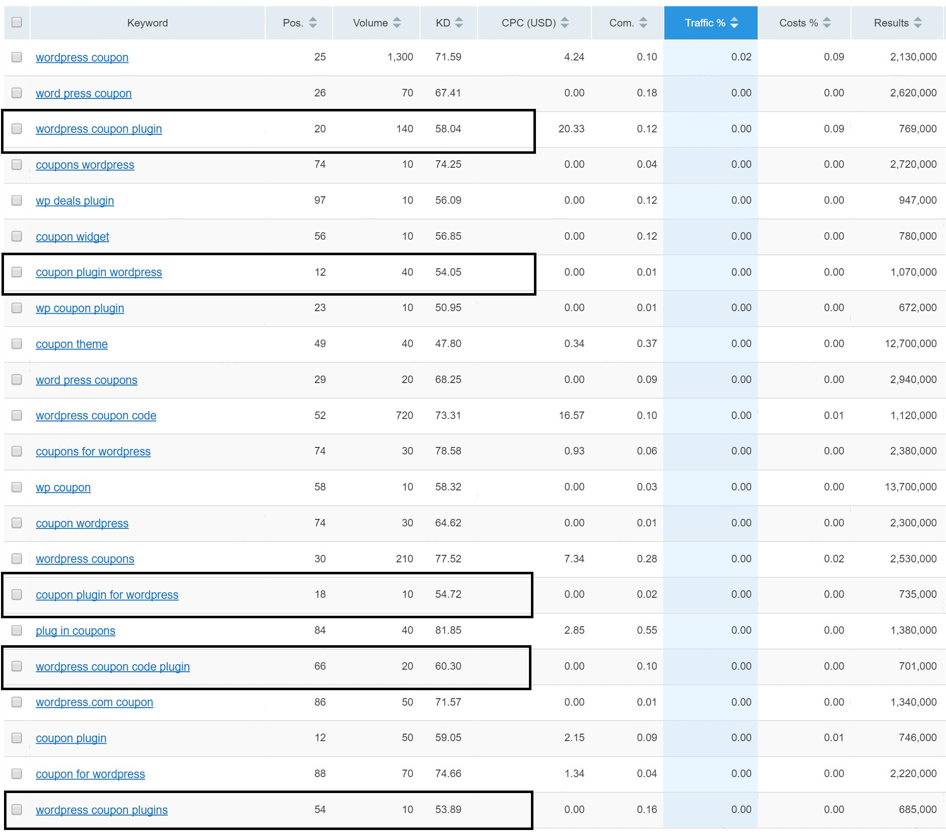 SEMrush current rankings