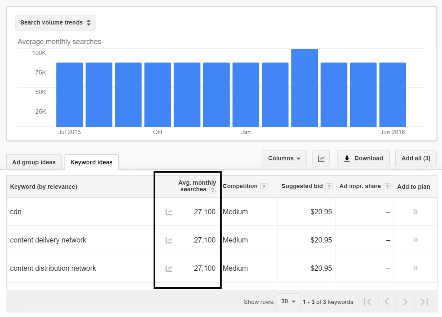 close variants search volume
