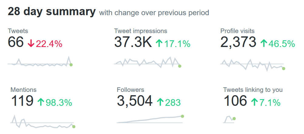 Twitter stats when automating social media