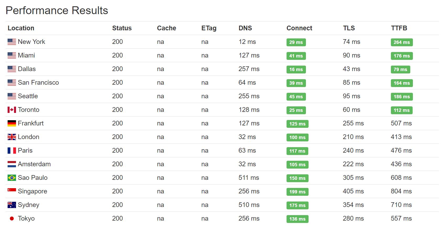 keycdn speed test namecheap