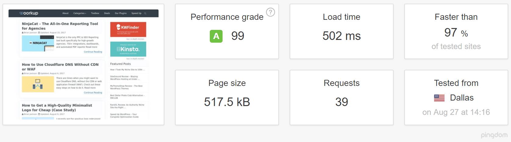 MyThemeShop theme speed test