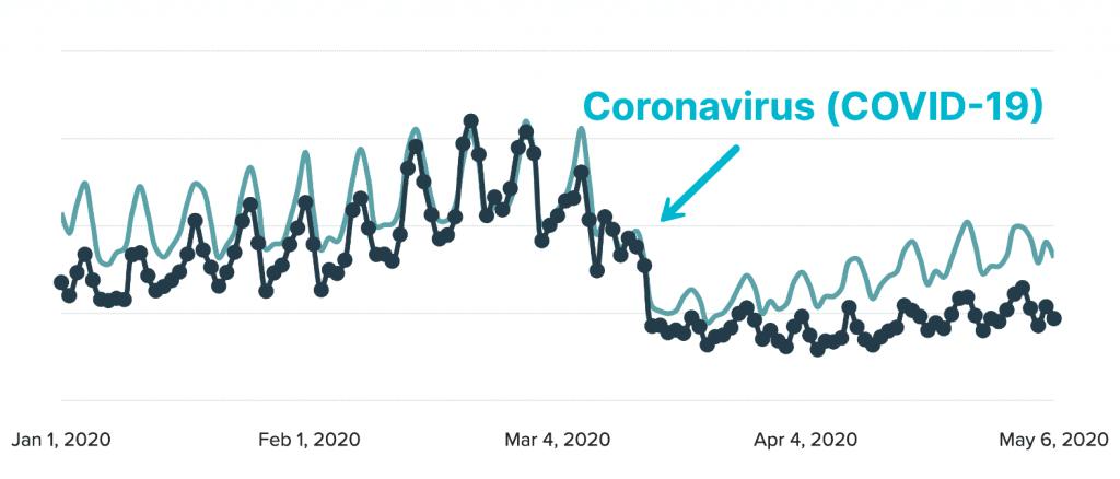 Coronavirus impact on ad revenue