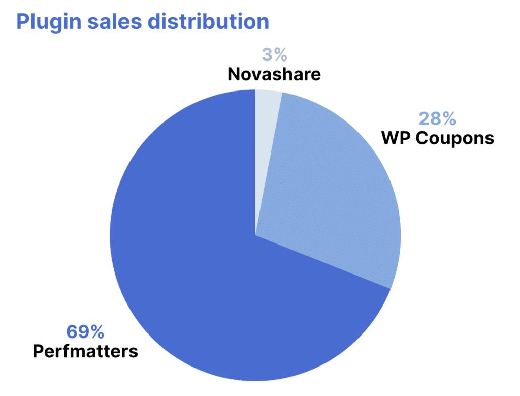 WordPress plugin sales distribution