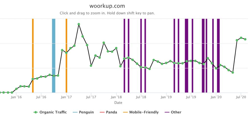 Website Penalty Indicator