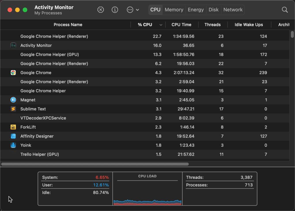 Mac mini activity monitor
