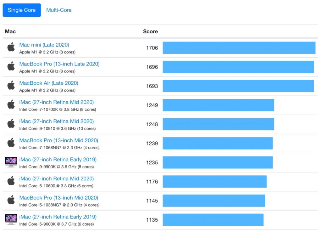 Mac mini single-core benchmarks vs everything else