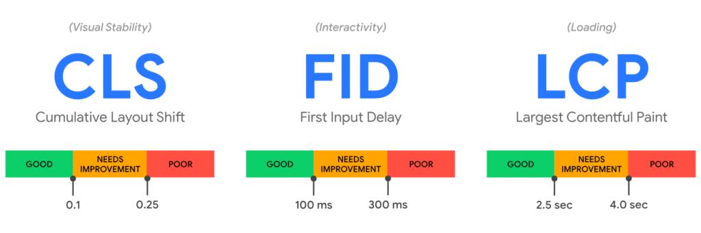 Web Core Vitals (CLFS, FID, LCP)